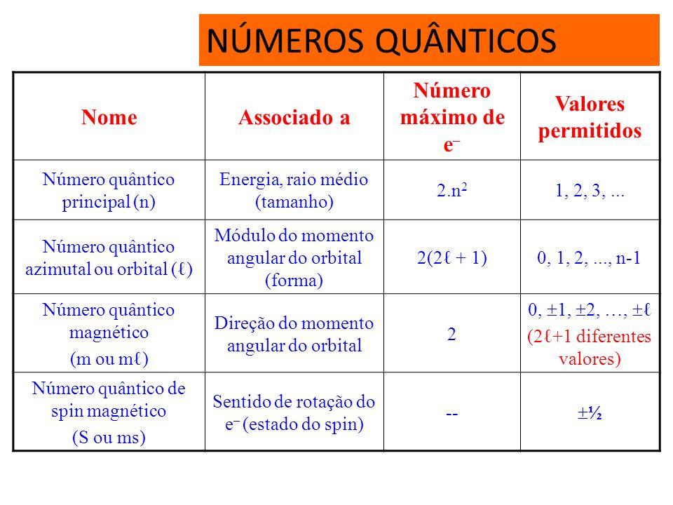 NÚMEROS QUÂNTICOS Nome Associado a Número máximo de e–