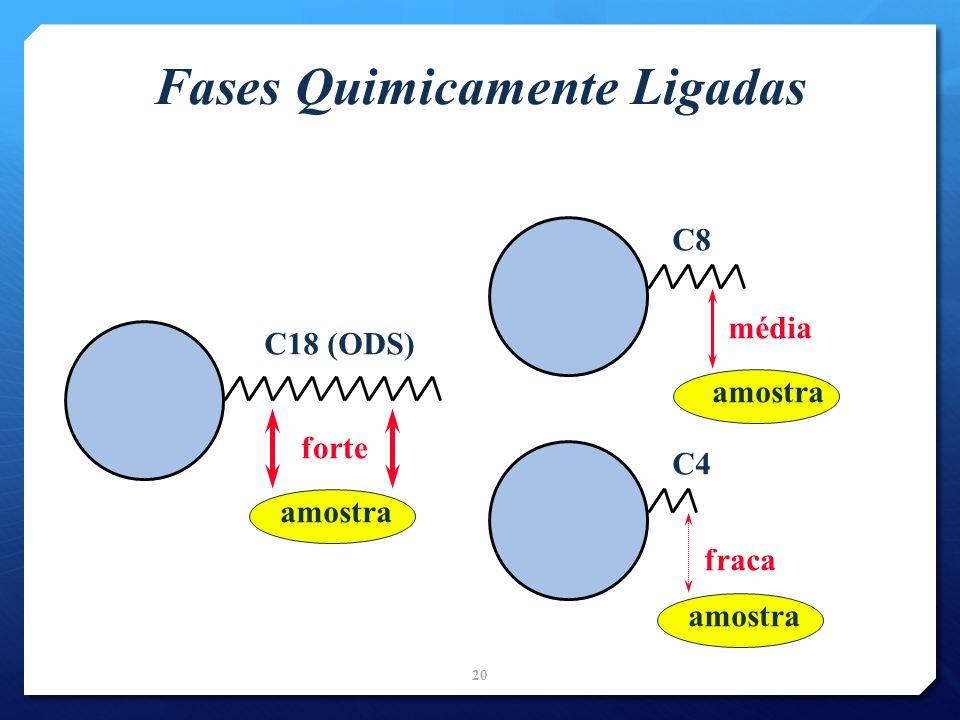 Fases Quimicamente Ligadas