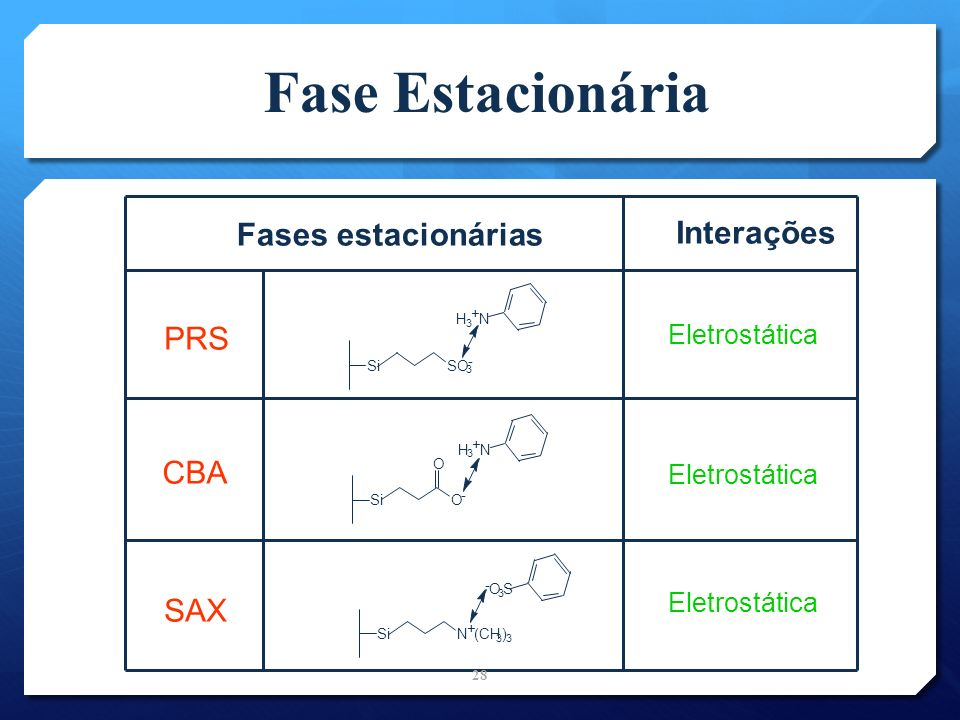 Fase Estacionária Fases estacionárias Interações PRS CBA SAX
