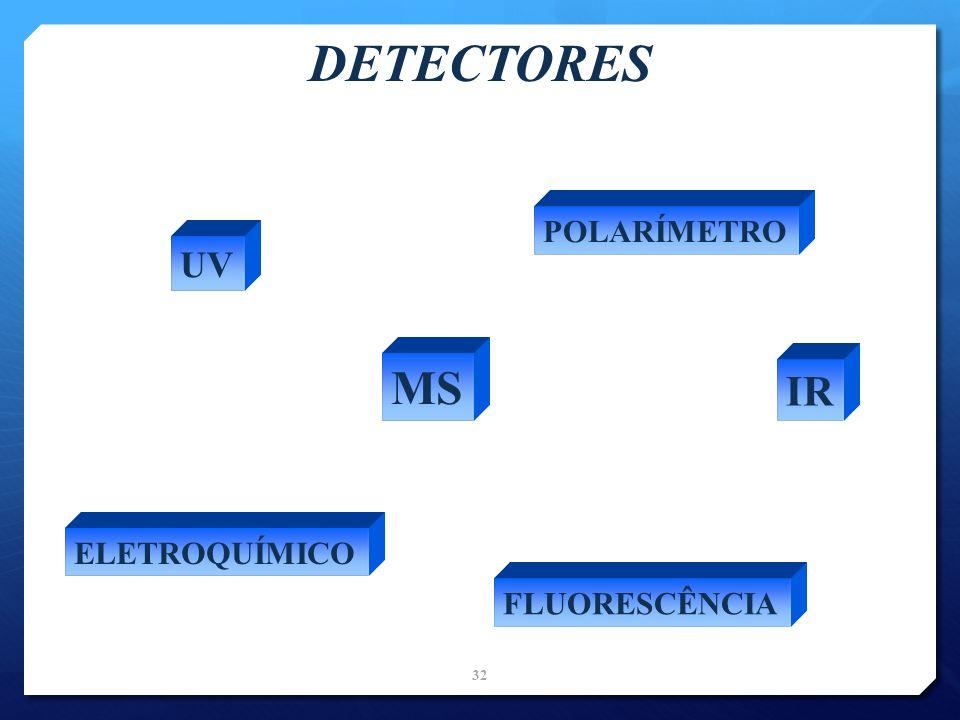 DETECTORES POLARÍMETRO UV MS IR ELETROQUÍMICO FLUORESCÊNCIA