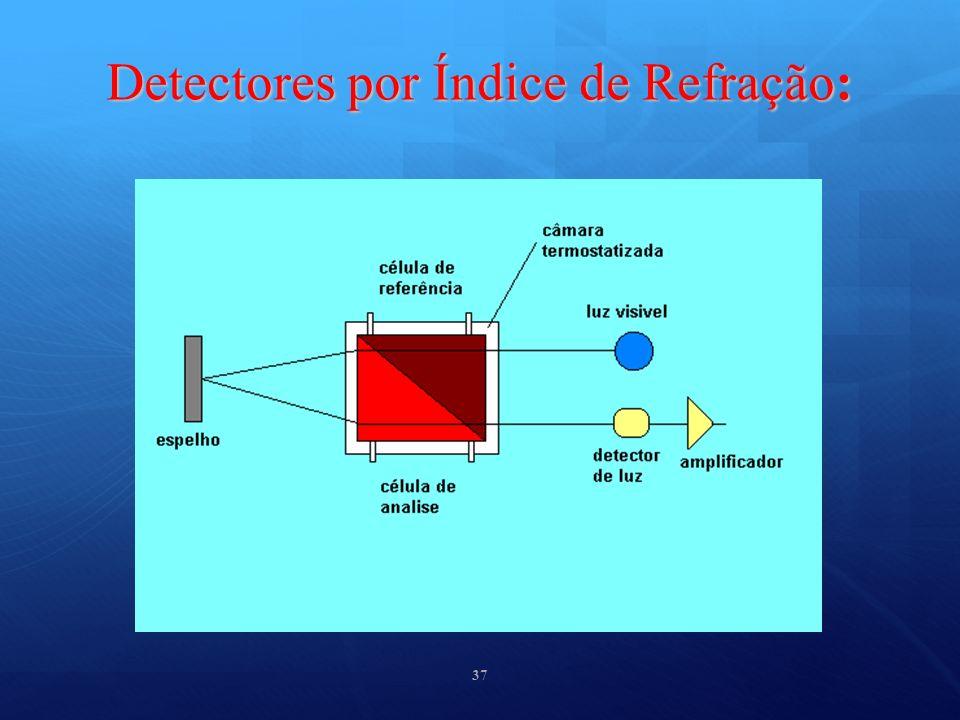 Detectores por Índice de Refração: