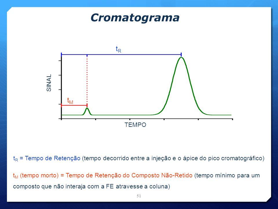 Cromatograma tR tM SINAL TEMPO