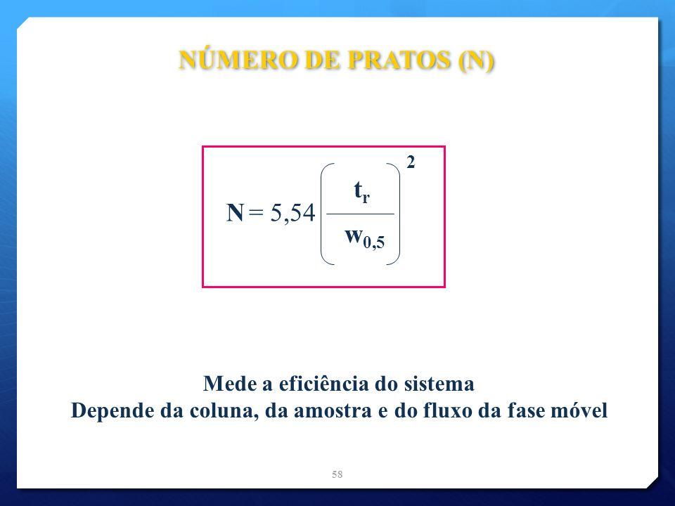 NÚMERO DE PRATOS (N) tr N = 5,54 w0,5 Mede a eficiência do sistema