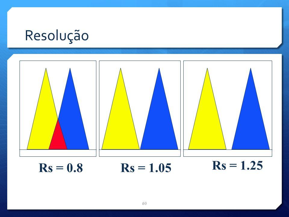 Resolução Rs = 1.25 Rs = 1.05 Rs = 0.8