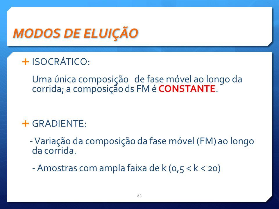 MODOS DE ELUIÇÃO ISOCRÁTICO: