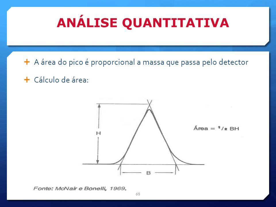 ANÁLISE QUANTITATIVA A área do pico é proporcional a massa que passa pelo detector Cálculo de área: