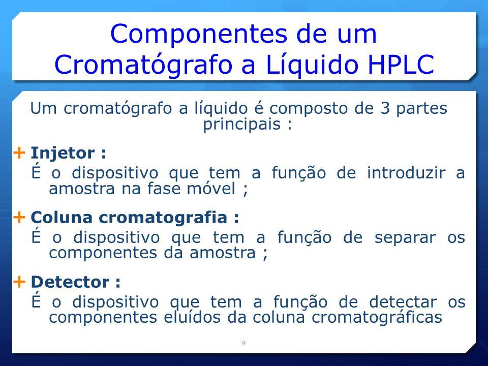 Componentes de um Cromatógrafo a Líquido HPLC