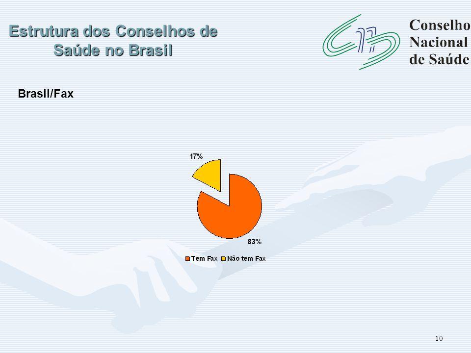 Estrutura dos Conselhos de Saúde no Brasil