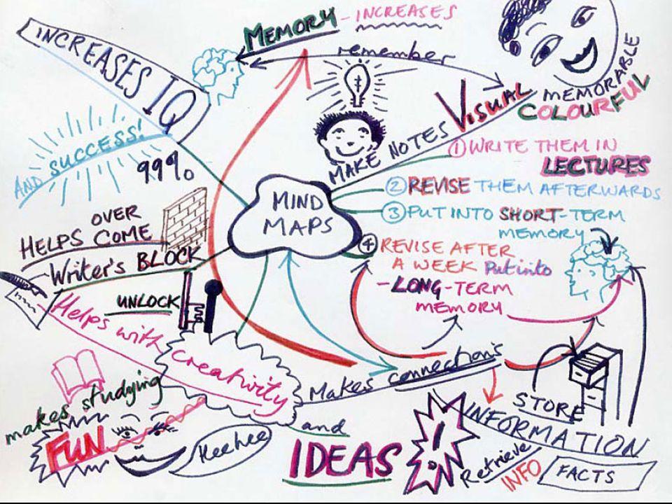 Crie um mapa mental do tema: