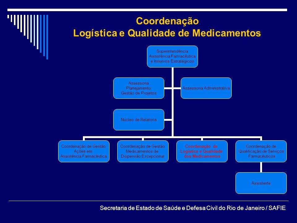 Logística e Qualidade de Medicamentos