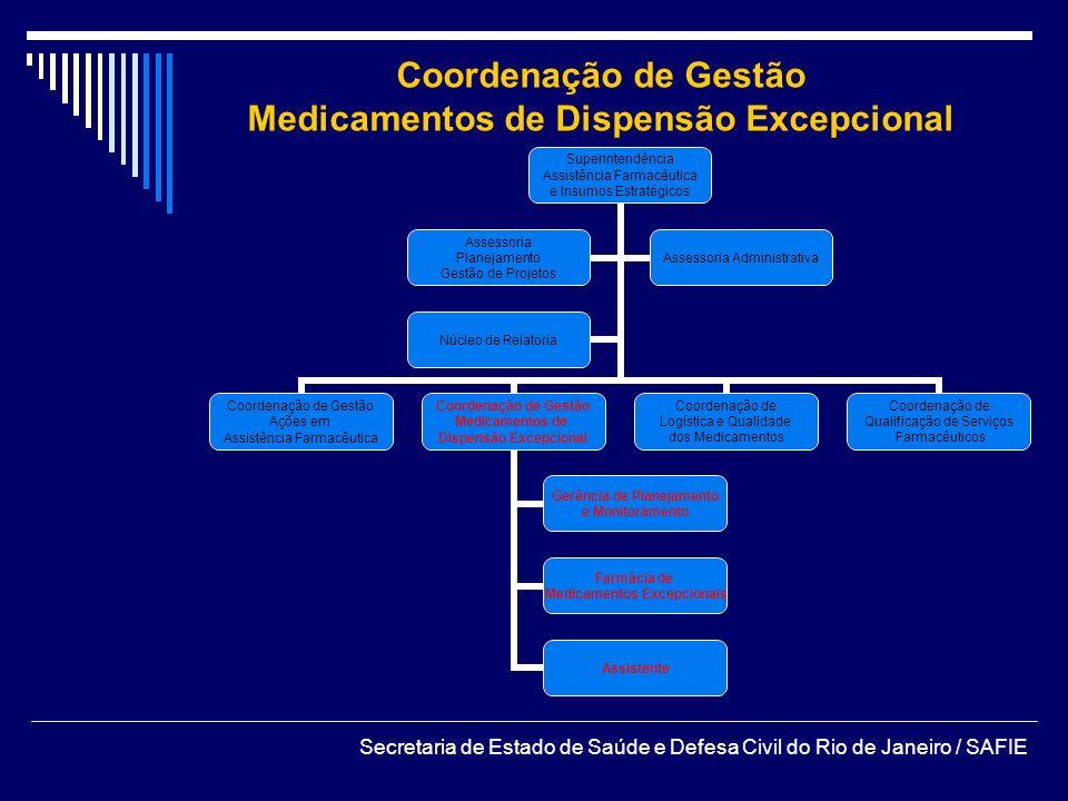 Medicamentos de Dispensão Excepcional