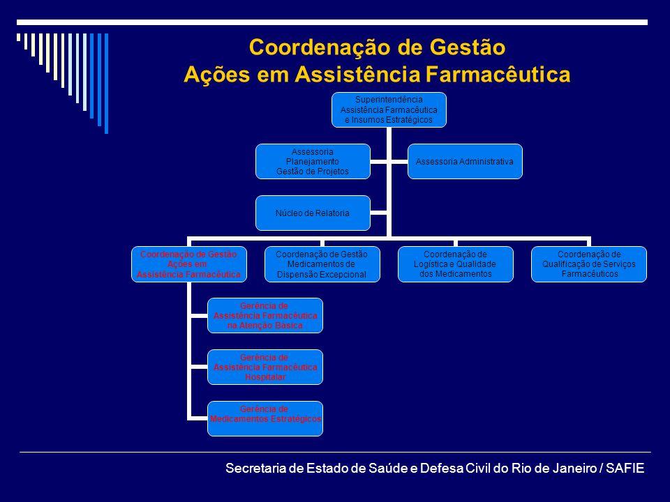 Ações em Assistência Farmacêutica
