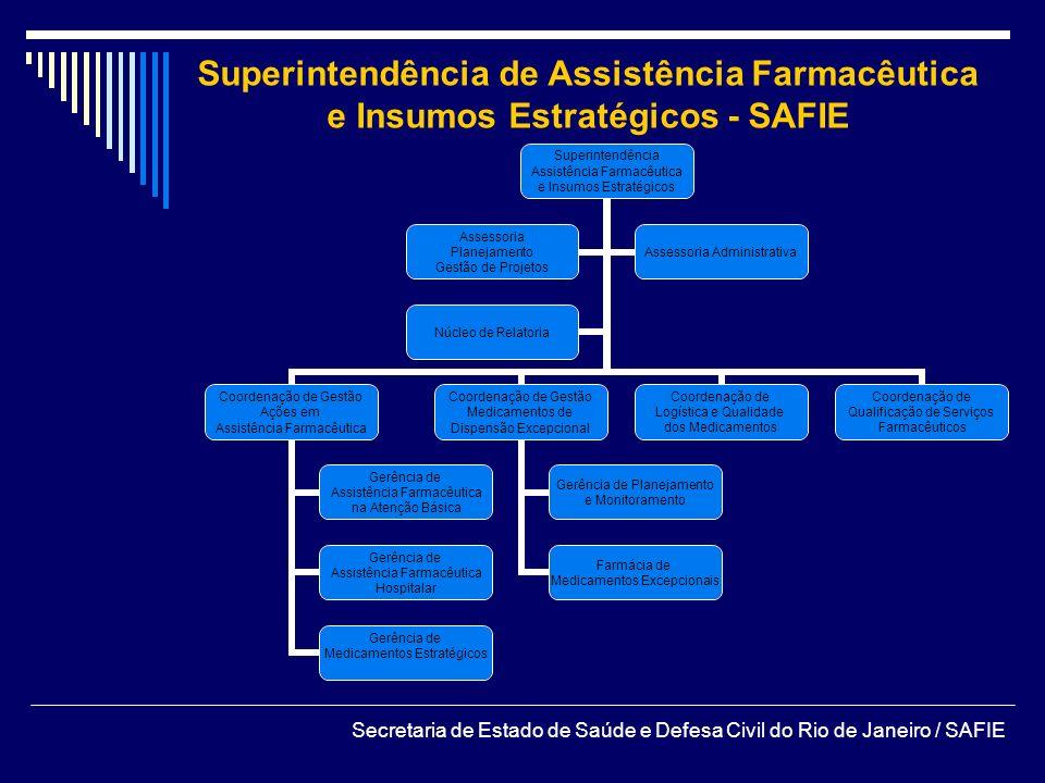 Superintendência de Assistência Farmacêutica