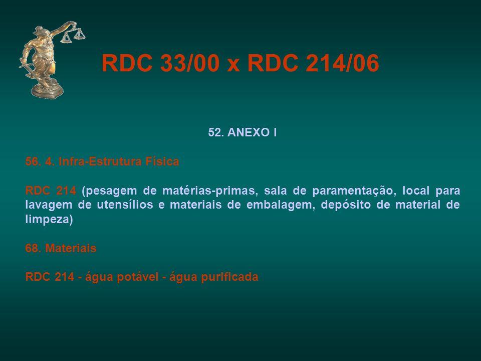RDC 33/00 x RDC 214/06 52. ANEXO I 56. 4. Infra-Estrutura Física