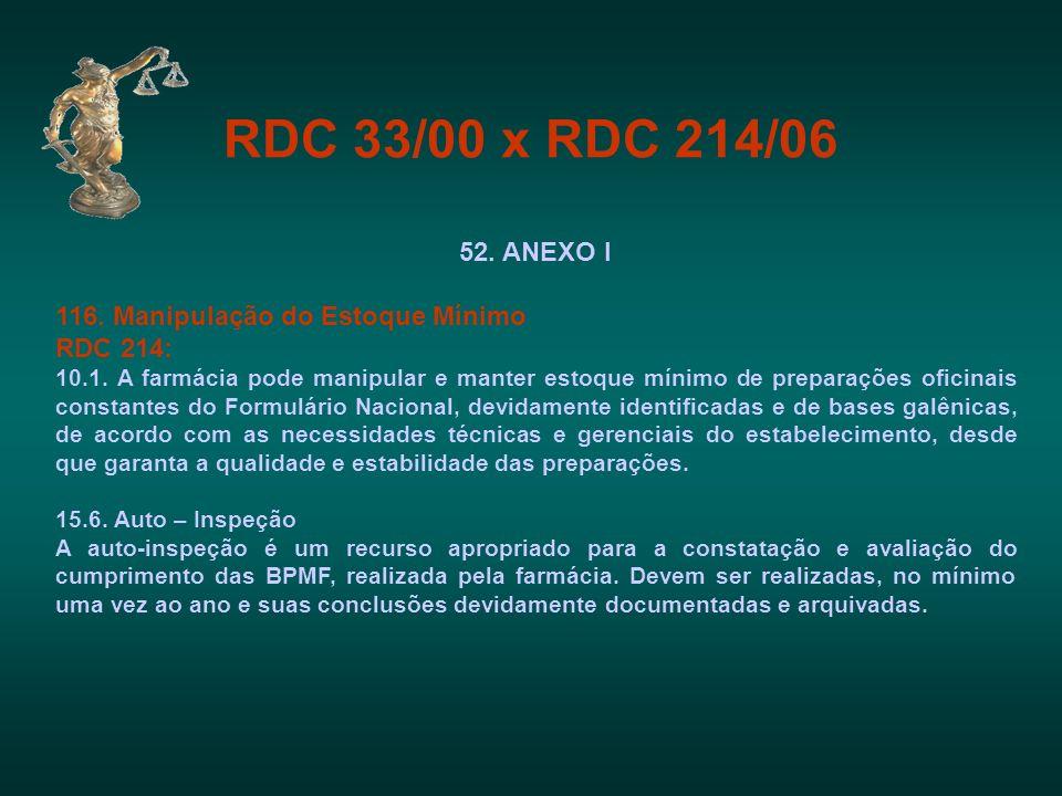 RDC 33/00 x RDC 214/06 52. ANEXO I 116. Manipulação do Estoque Mínimo