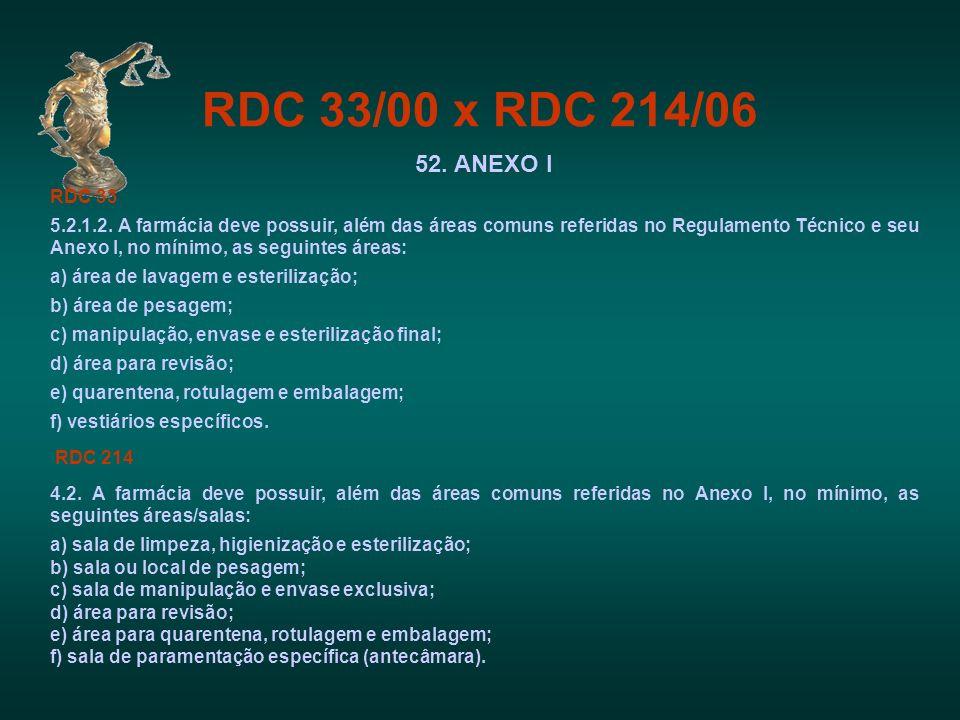 RDC 33/00 x RDC 214/06 52. ANEXO I. RDC 33.