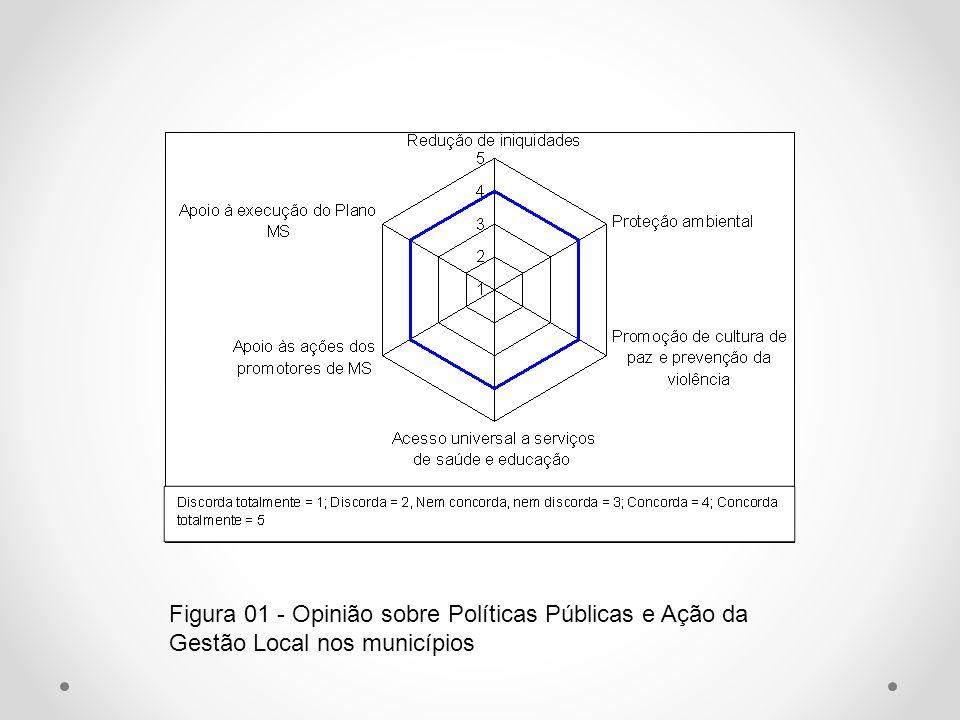 Figura 01 - Opinião sobre Políticas Públicas e Ação da Gestão Local nos municípios