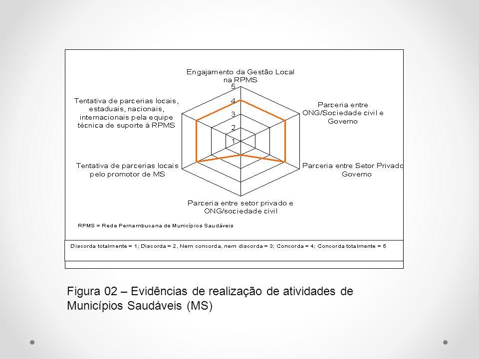 Figura 02 – Evidências de realização de atividades de Municípios Saudáveis (MS)