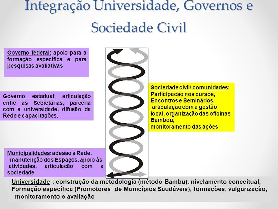 Integração Universidade, Governos e Sociedade Civil