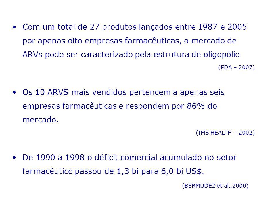 Com um total de 27 produtos lançados entre 1987 e 2005 por apenas oito empresas farmacêuticas, o mercado de ARVs pode ser caracterizado pela estrutura de oligopólio