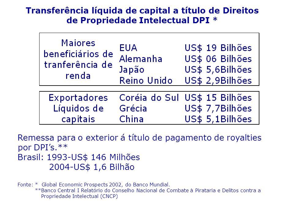 Transferência líquida de capital a título de Direitos de Propriedade Intelectual DPI *