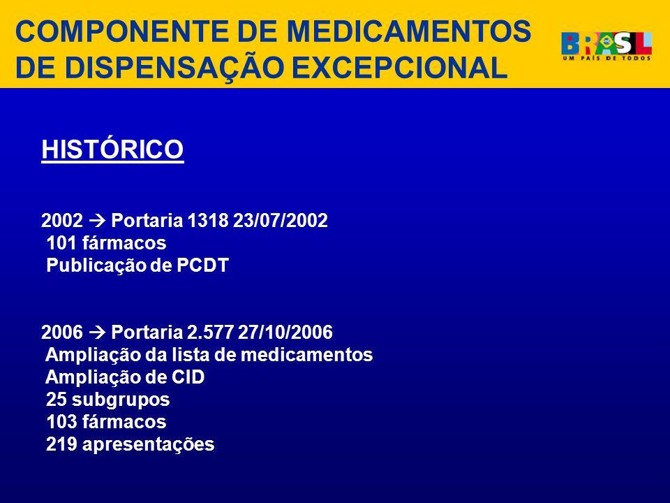 COMPONENTE DE MEDICAMENTOS DE DISPENSAÇÃO EXCEPCIONAL