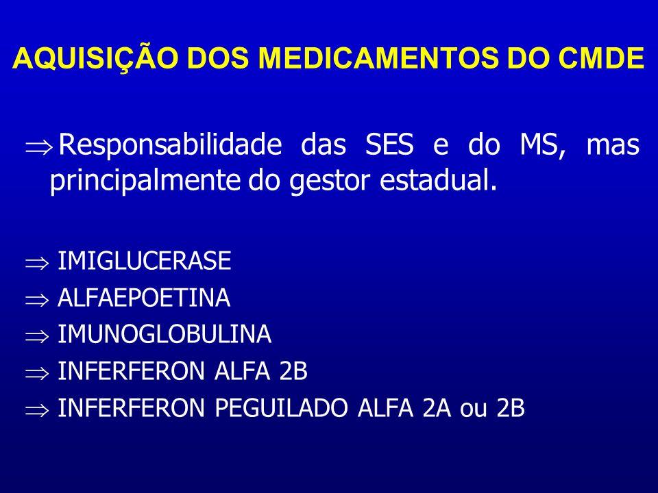 AQUISIÇÃO DOS MEDICAMENTOS DO CMDE