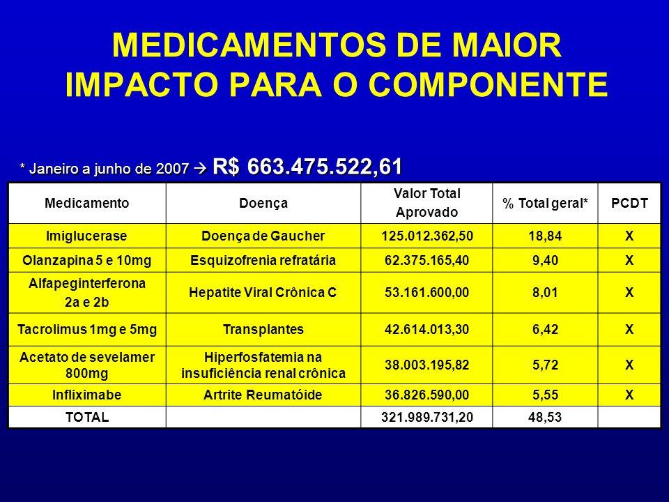 MEDICAMENTOS DE MAIOR IMPACTO PARA O COMPONENTE