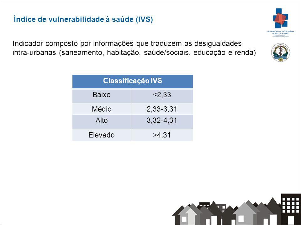 Índice de vulnerabilidade à saúde (IVS)