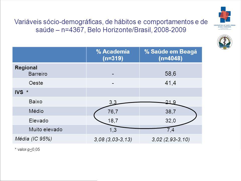 Variáveis sócio-demográficas, de hábitos e comportamentos e de saúde – n=4367, Belo Horizonte/Brasil, 2008-2009