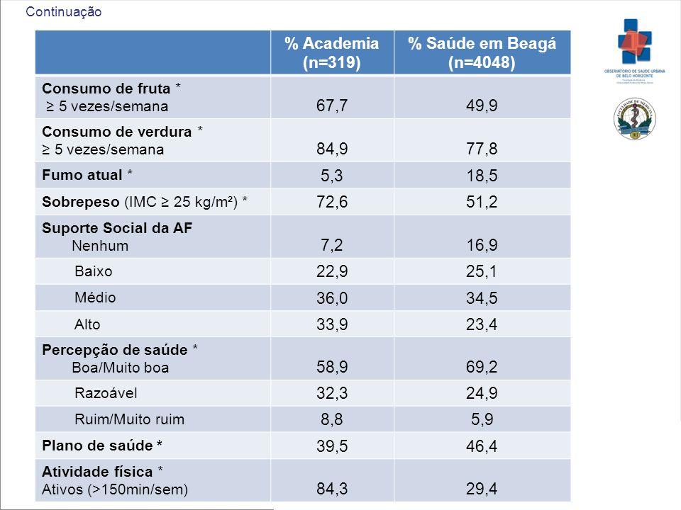 % Academia (n=319) % Saúde em Beagá (n=4048)