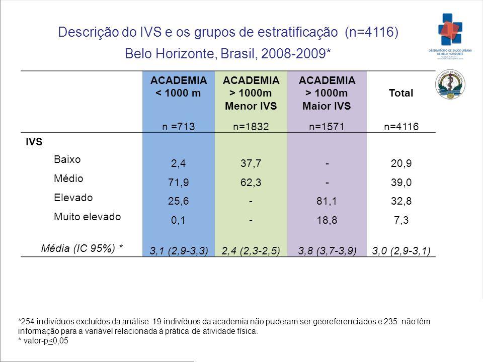 Descrição do IVS e os grupos de estratificação (n=4116)