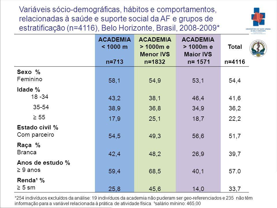 Variáveis sócio-demográficas, hábitos e comportamentos, relacionadas à saúde e suporte social da AF e grupos de estratificação (n=4116), Belo Horizonte, Brasil, 2008-2009*