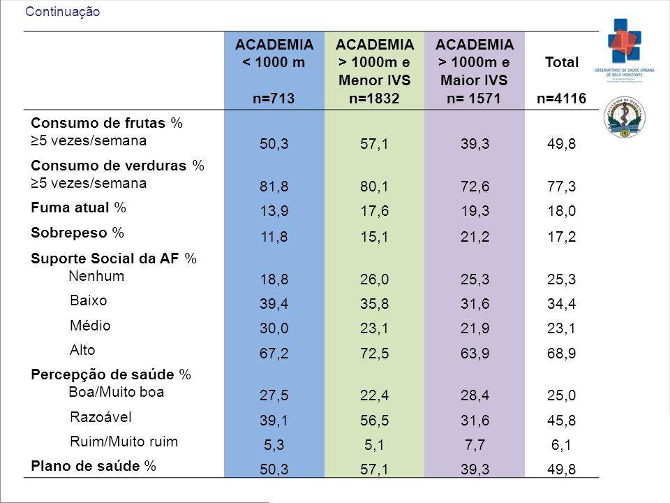 ACADEMIA < 1000 m n=713 ACADEMIA > 1000m e Menor IVS n=1832