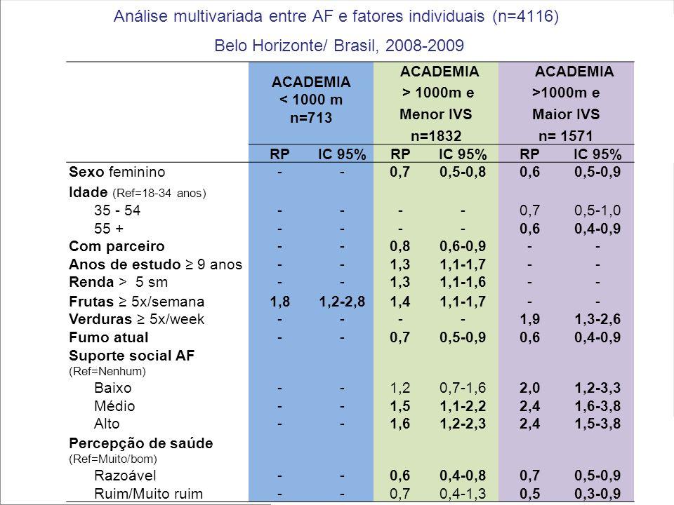 Análise multivariada entre AF e fatores individuais (n=4116)