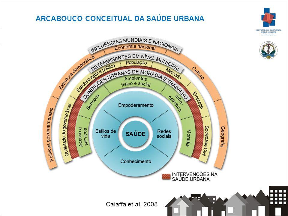 ARCABOUÇO CONCEITUAL DA SAÚDE URBANA