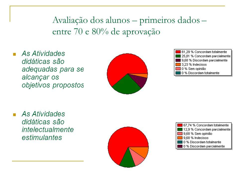 Avaliação dos alunos – primeiros dados – entre 70 e 80% de aprovação