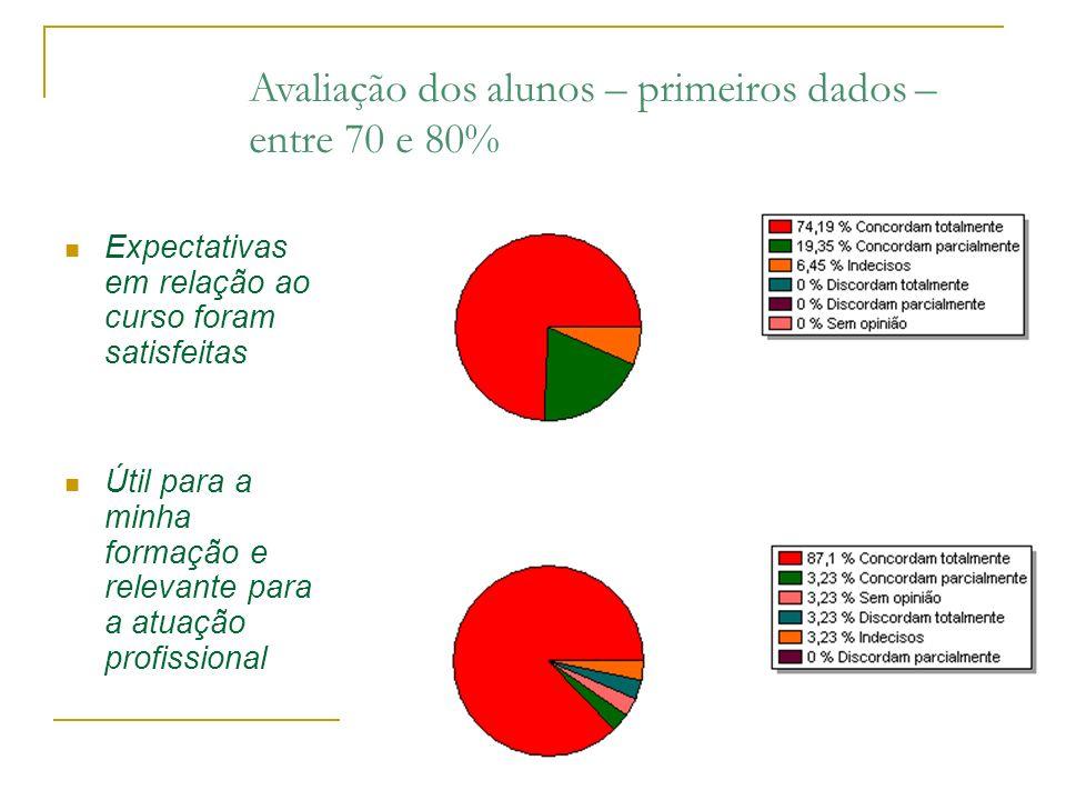 Avaliação dos alunos – primeiros dados – entre 70 e 80%