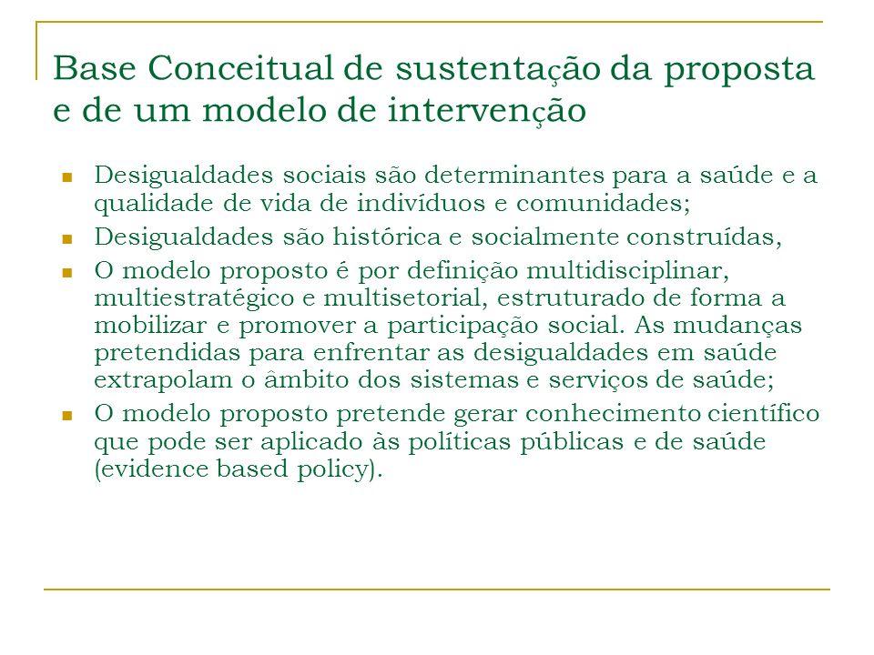 Base Conceitual de sustentação da proposta e de um modelo de intervenção