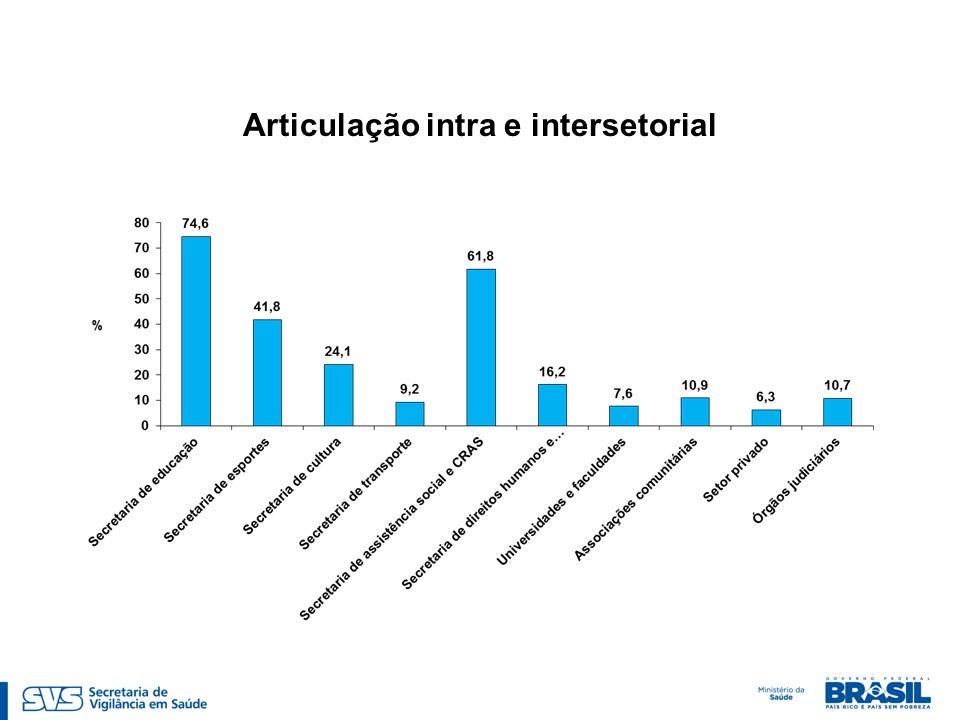 Articulação intra e intersetorial
