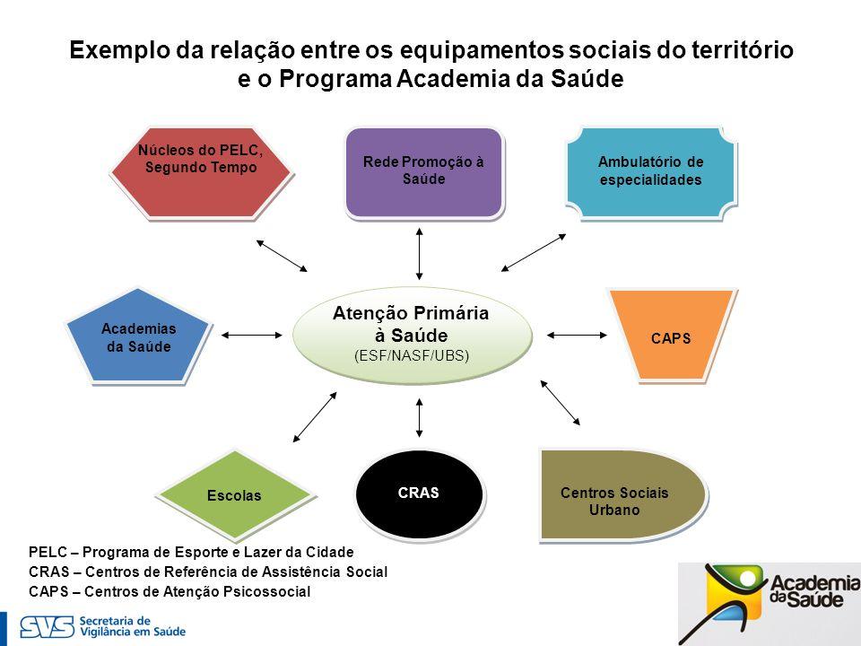 Exemplo da relação entre os equipamentos sociais do território
