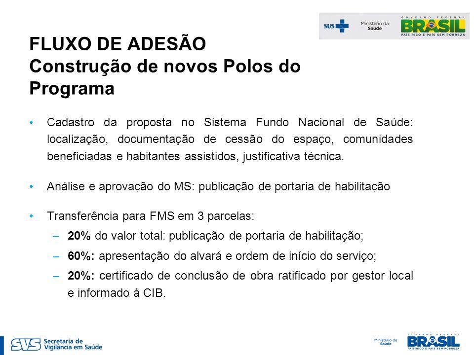 FLUXO DE ADESÃO Construção de novos Polos do Programa