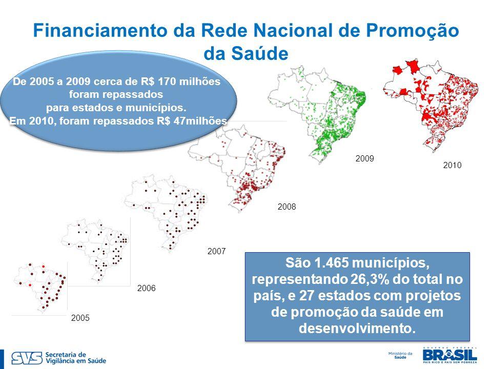 Financiamento da Rede Nacional de Promoção da Saúde