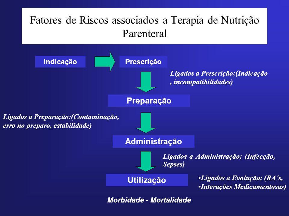 Fatores de Riscos associados a Terapia de Nutrição Parenteral