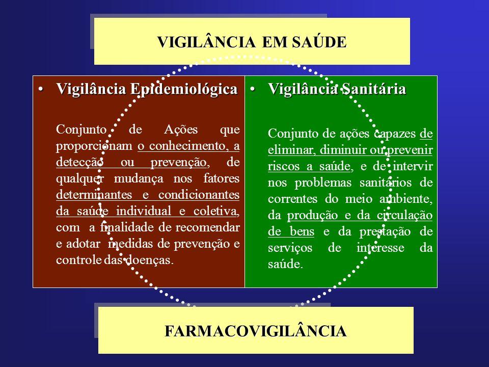 VIGILÂNCIA EM SAÚDE FARMACOVIGILÂNCIA