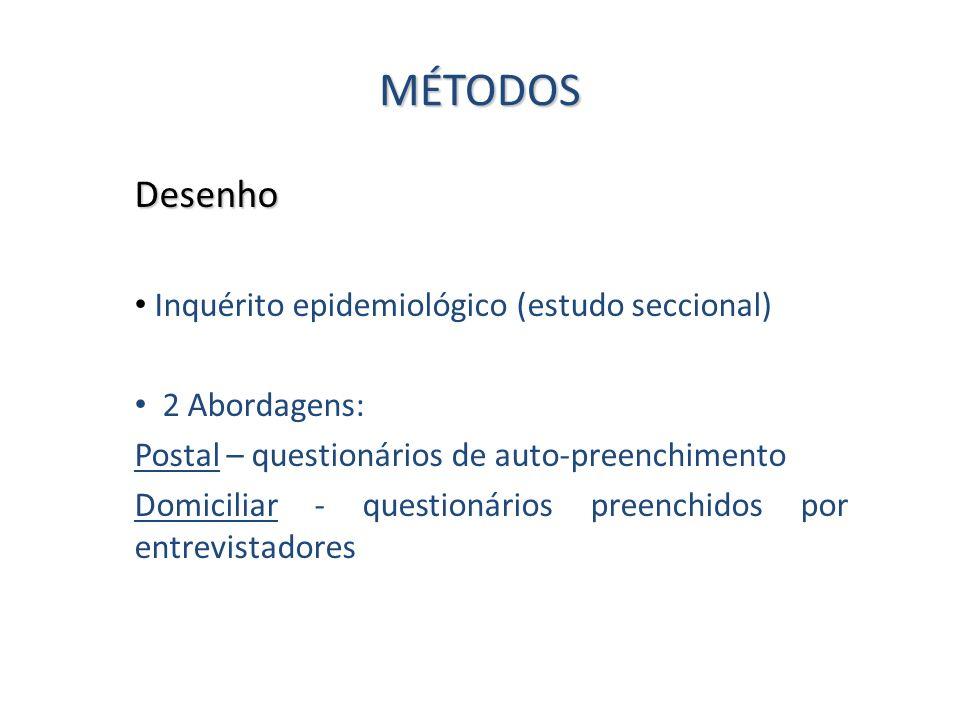 MÉTODOS Desenho Inquérito epidemiológico (estudo seccional)