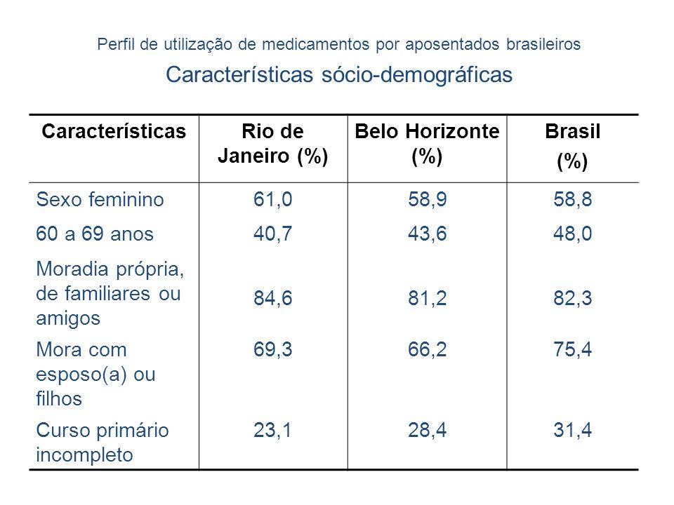 Características sócio-demográficas