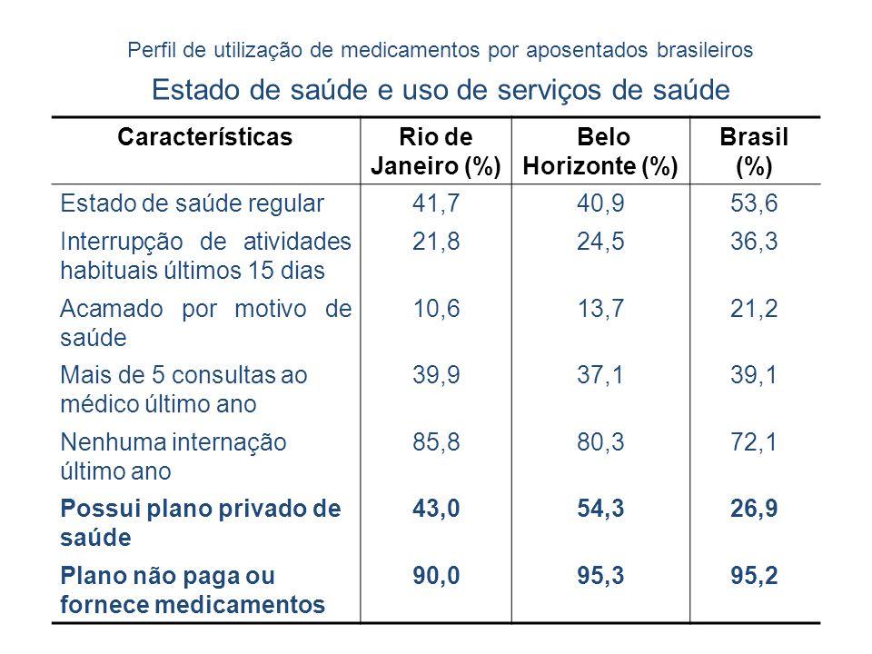 Estado de saúde e uso de serviços de saúde
