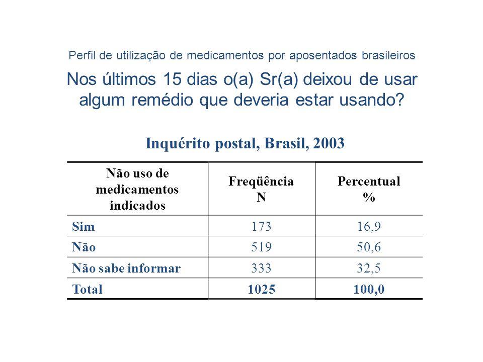 Inquérito postal, Brasil, 2003 medicamentos indicados