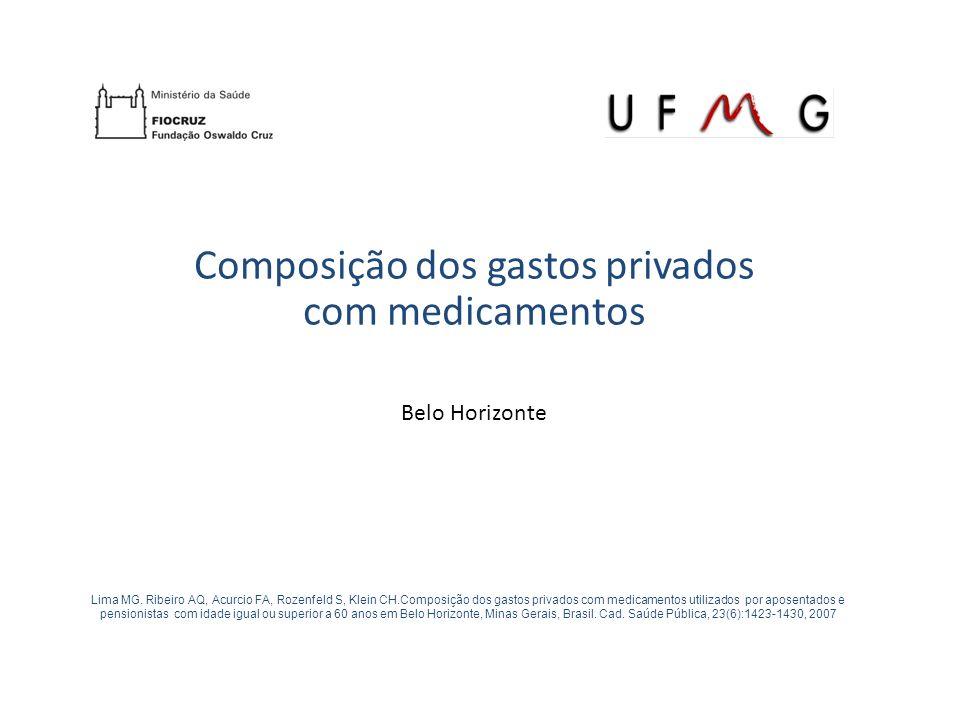 Composição dos gastos privados com medicamentos Belo Horizonte